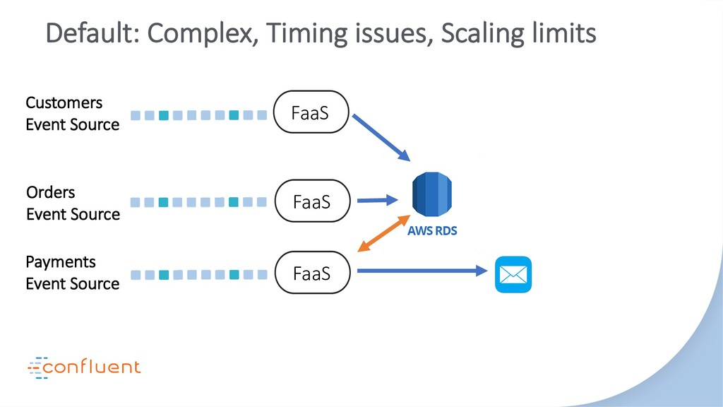 Default: Complex, Timing issues, Scaling limits...