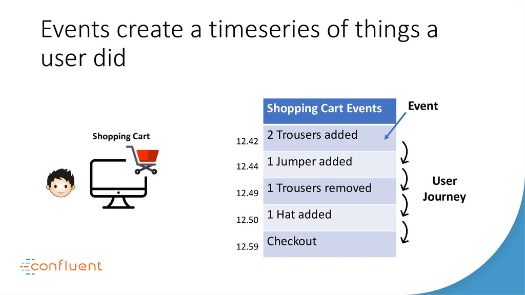 Events create a timeseries of things a user did...