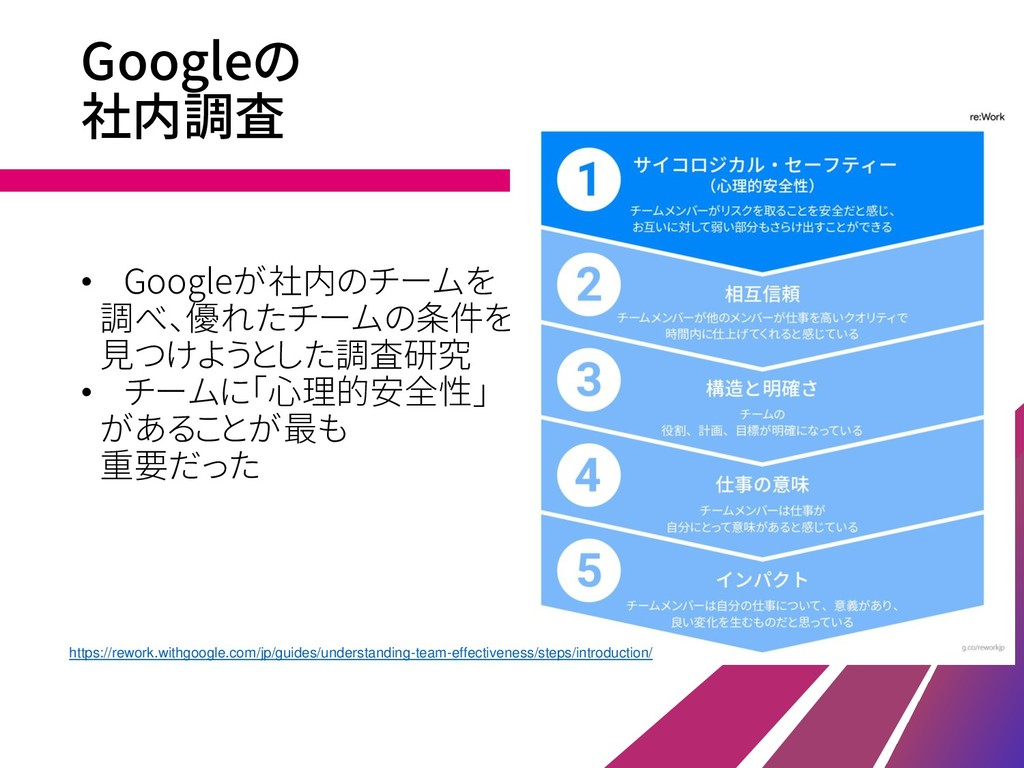 Googleの 社内調査 • Googleが社内のチームを 調べ、優れたチームの条件を 見つけ...