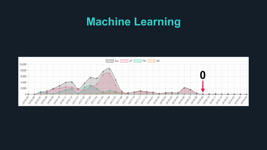 Machine Learning 0