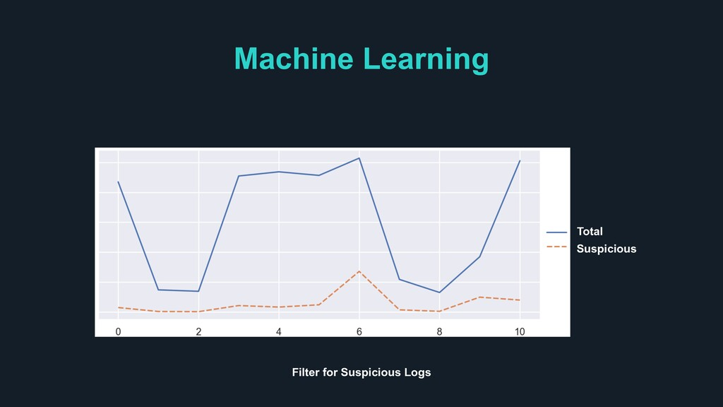 Machine Learning Total Suspicious Filter for Su...