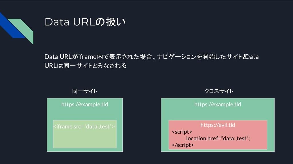 Data URLの扱い Data URLがiframe内で表示された場合、ナビゲーションを開始...