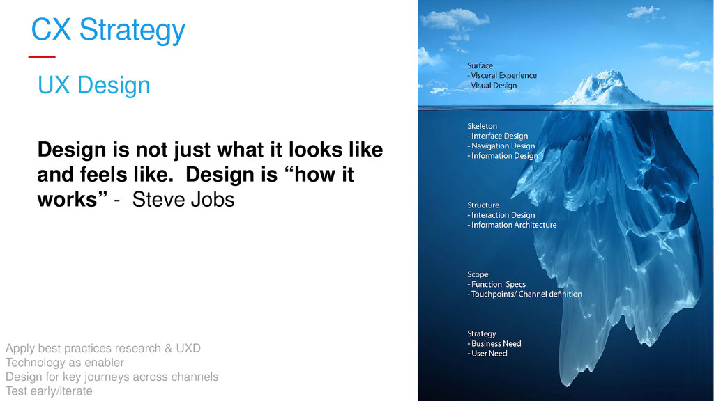 13 CX Strategy UX Design Design is not just wha...