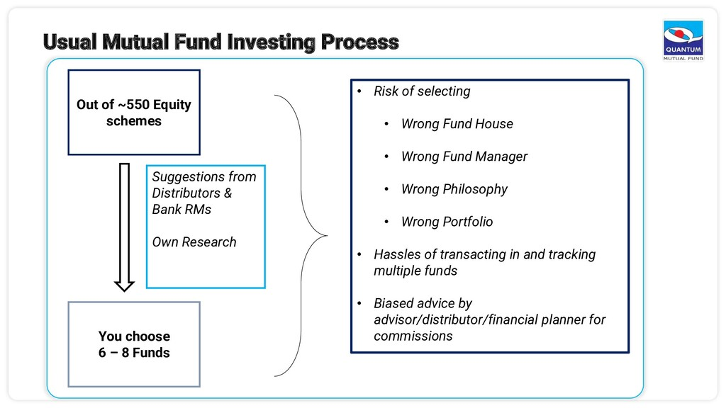 Out of ~550 Equity schemes You choose 6 – 8 Fun...