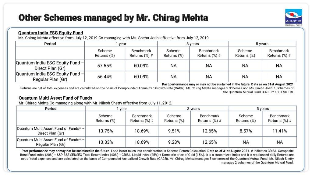 Quantum India ESG Equity Fund Mr. Chirag Mehta ...