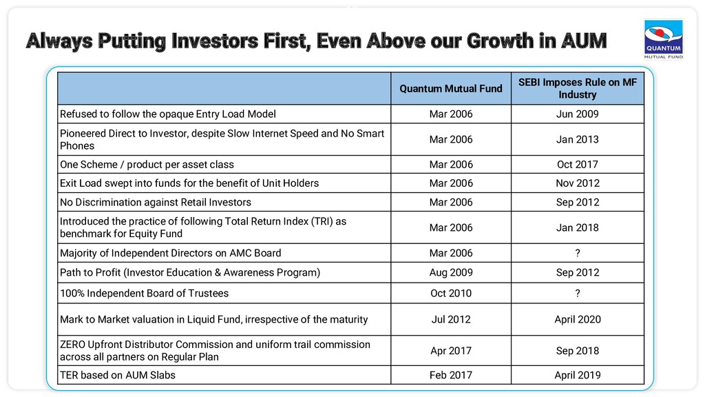 10 Always Putting Investors First, Even Above o...