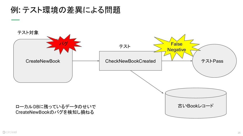 25 例 テスト環境の差異による問題 CreateNewBook 古いBookレコード Che...