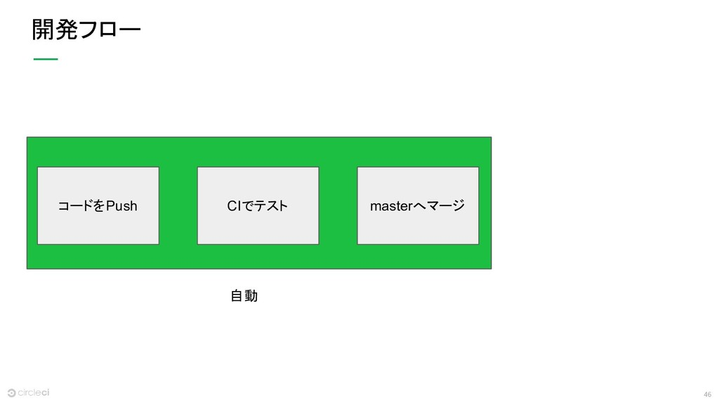 46 開発フロー コードをPush CIでテスト masterへマージ 自動