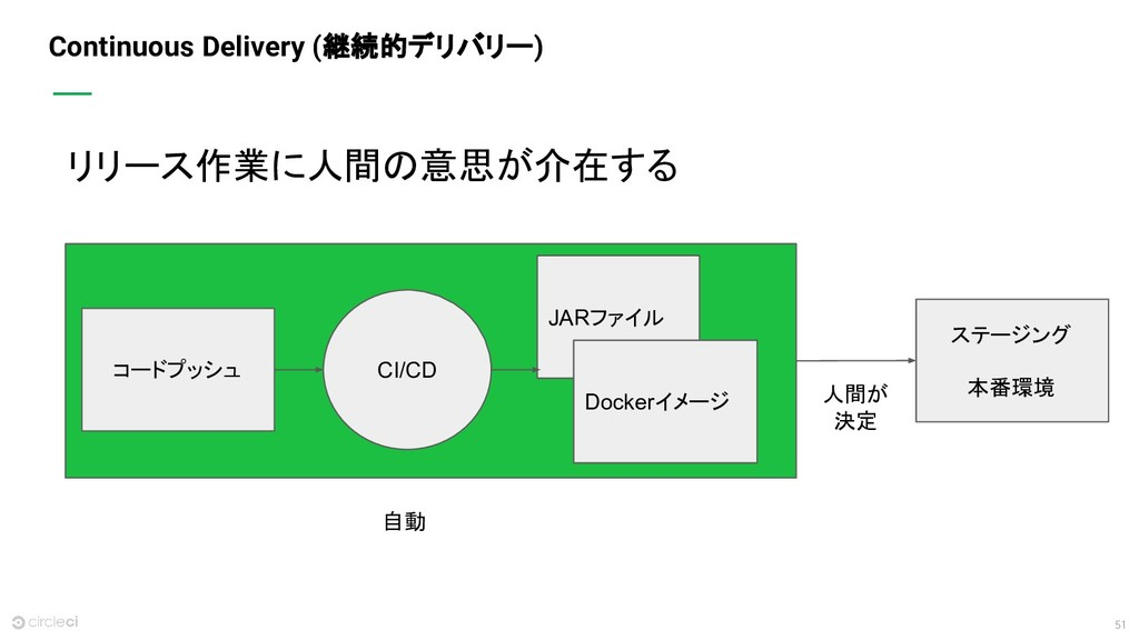 51 Continuous Delivery (継続的デリバリー) リリース作業に人間の意思が...