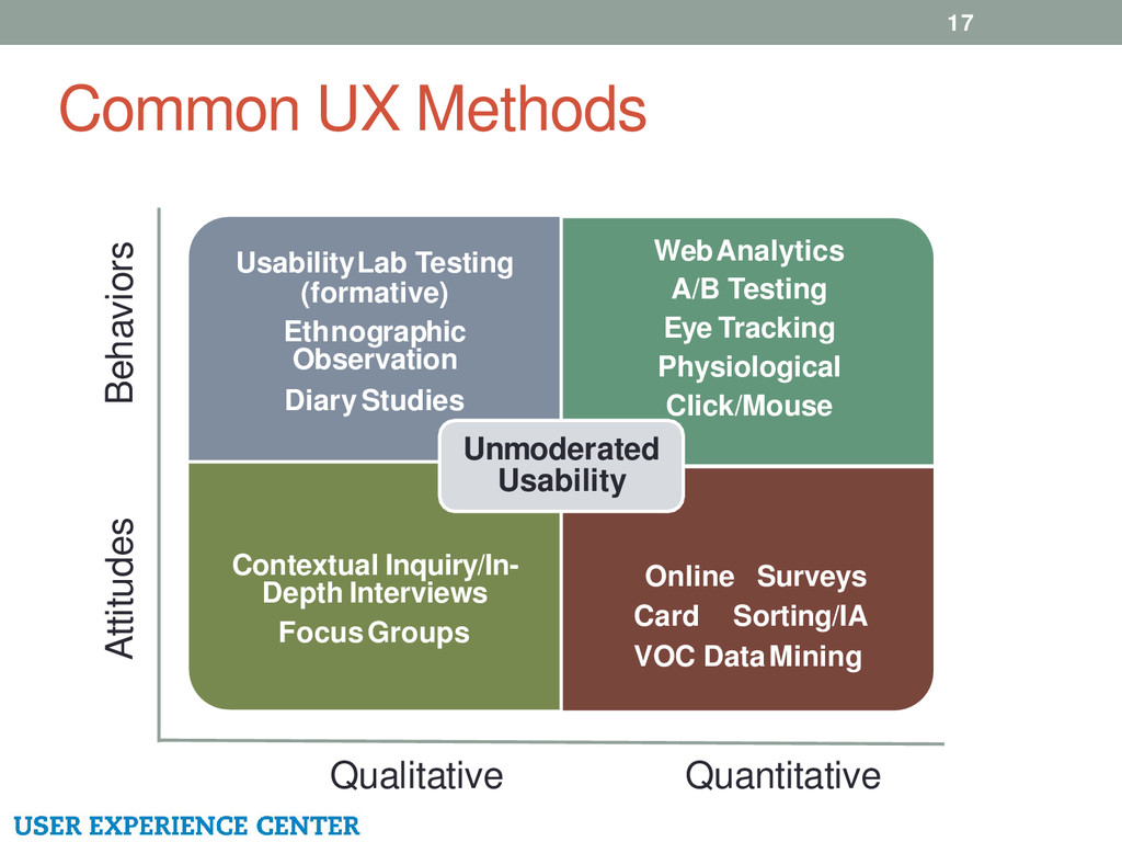 Common UX Methods 17 Qualitative Quantitative A...