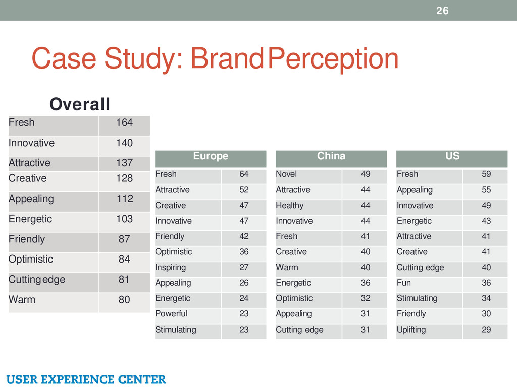 Case Study: Brand Perception 26 Fresh 164 Innov...