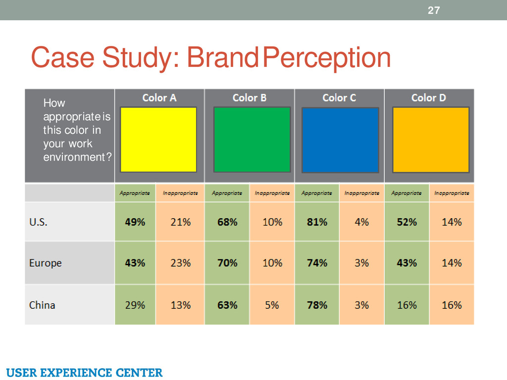 Case Study: Brand Perception 27 How appropriate...