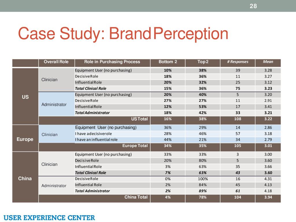 Case Study: Brand Perception 28 Overall Role Ro...