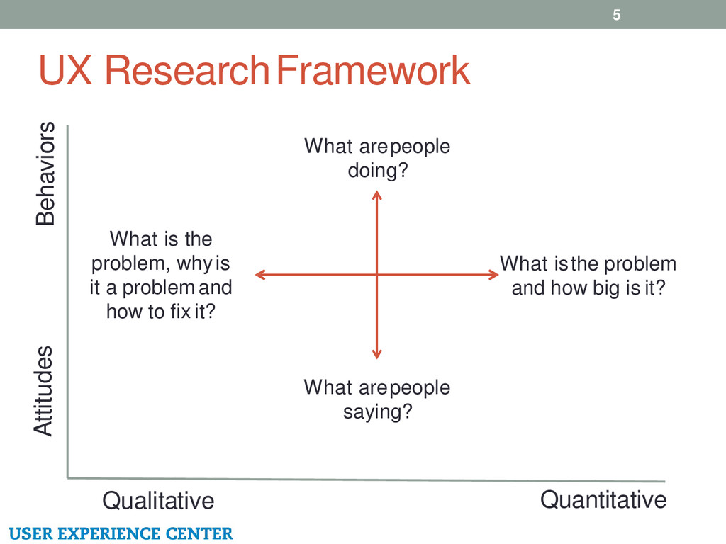 UX Research Framework 5 Qualitative Quantitativ...