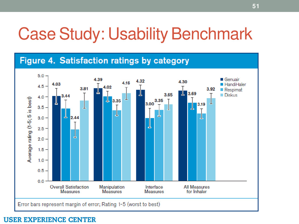 Case Study: Usability Benchmark 51
