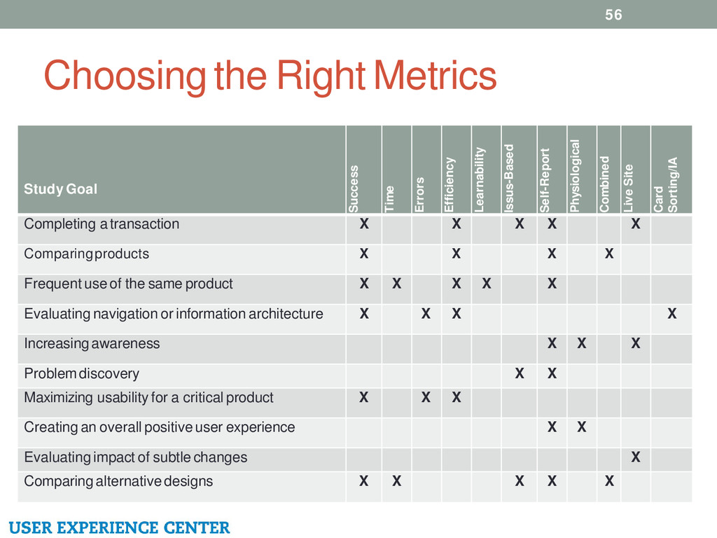 Choosing the Right Metrics 56 Study Goal Succes...
