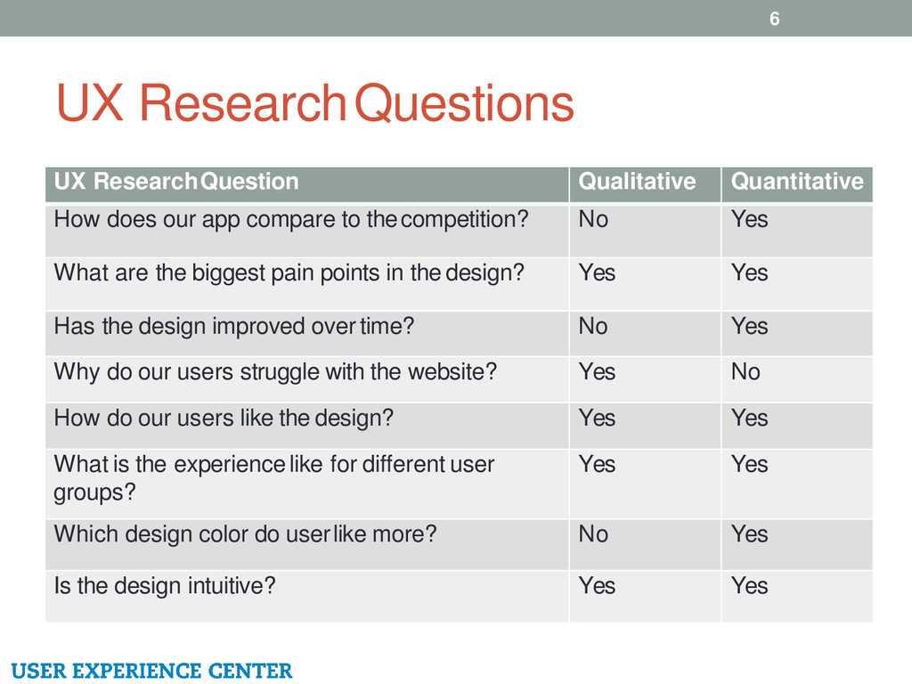 UX Research Questions 6 UX Research Question Qu...