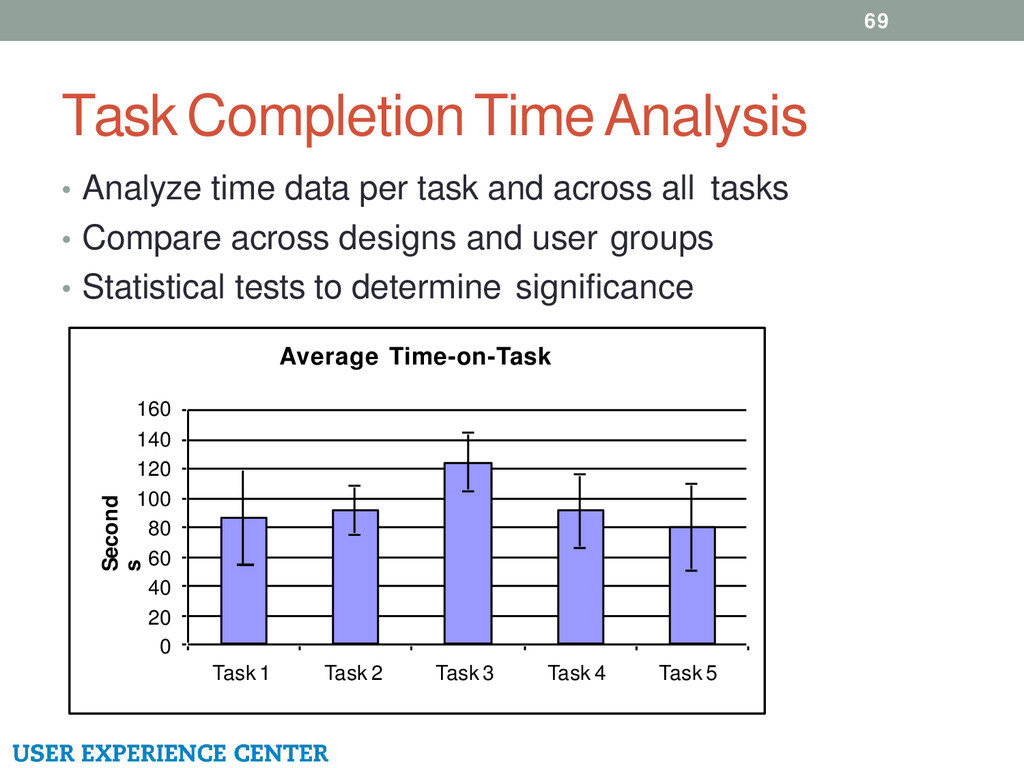 Task Completion Time Analysis 69 • Analyze time...