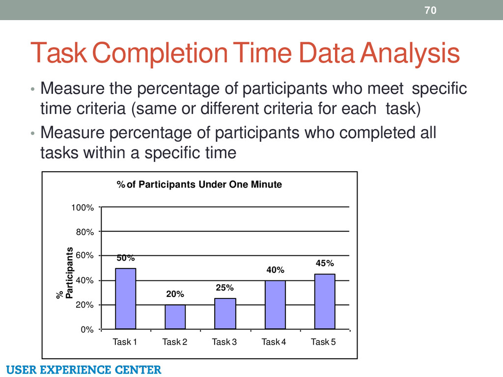 Task Completion Time Data Analysis 70 • Measure...