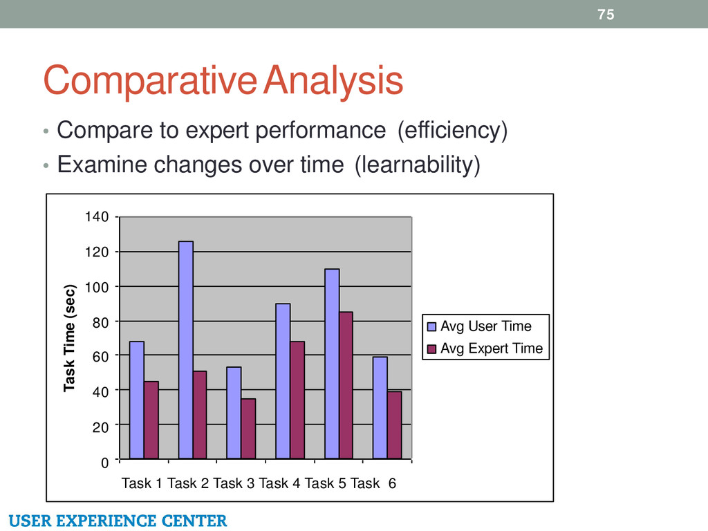 Comparative Analysis 75 • Compare to expert per...