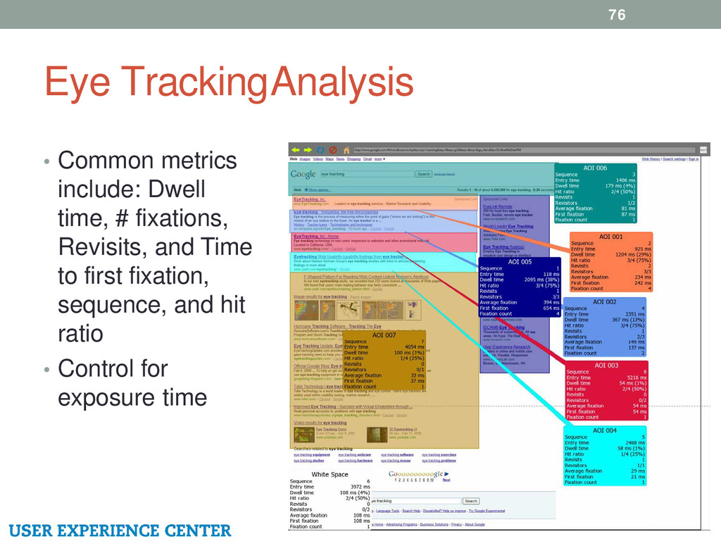 Eye Tracking Analysis 76 • Common metrics inclu...