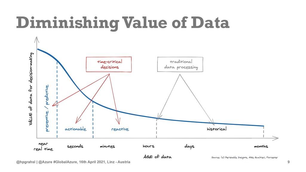 Diminishing Value of Data @hpgrahsl | @Azure #G...