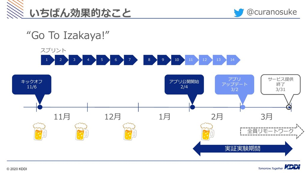 © 2020 KDDI @curanosuke いちばん効果的なこと 11⽉ 12⽉ 1⽉ 2...