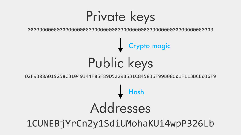 Private keys 0000000000000000000000000000000000...