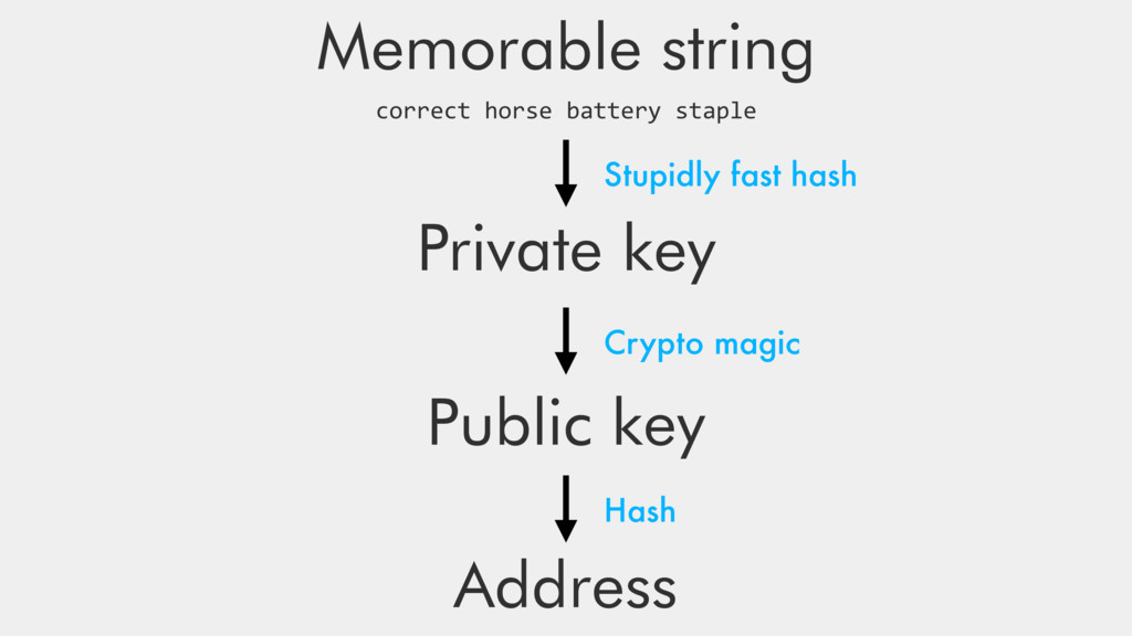 Private key Public key Address Crypto magic Has...