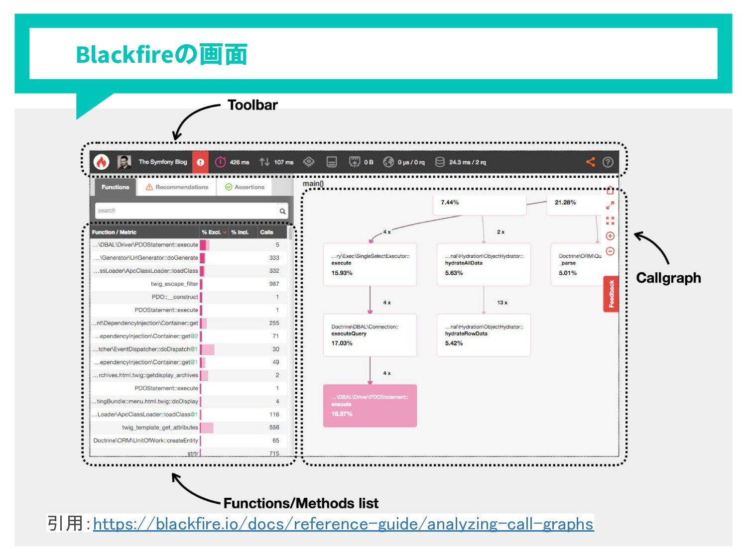 Blackfire 画面 引用:https://blackfire.io/docs/refer...