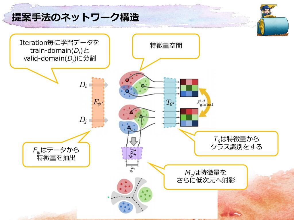 提案手法のネットワーク構造 Iteration毎に学習データを train-domain(D ...