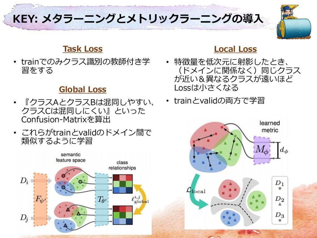 KEY: メタラーニングとメトリックラーニングの導入 Task Loss • trainでのみ...