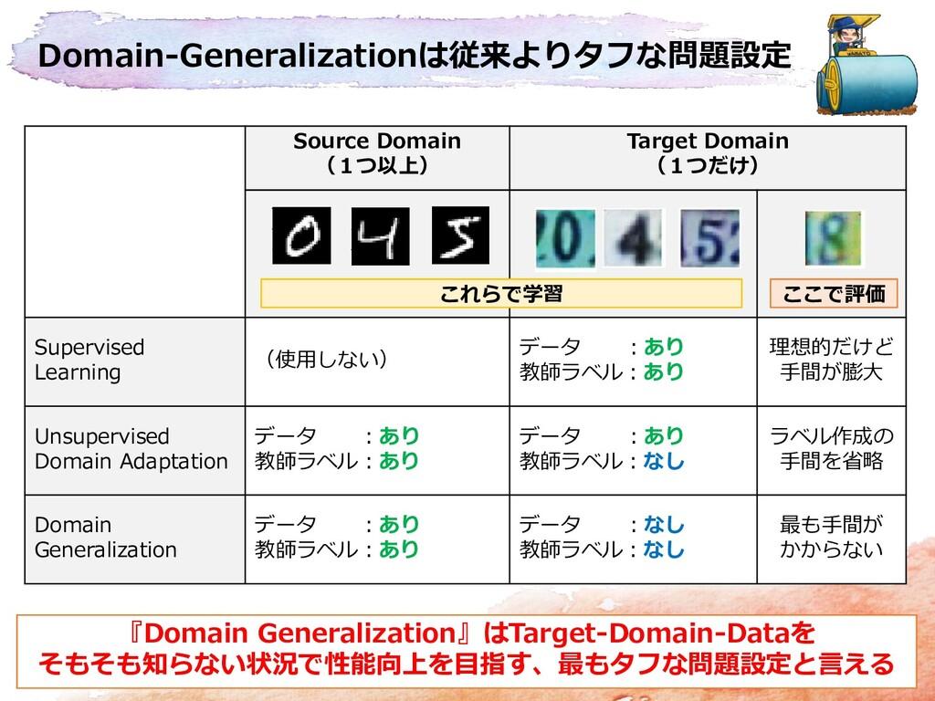 Domain-Generalizationは従来よりタフな問題設定 Source Domain...