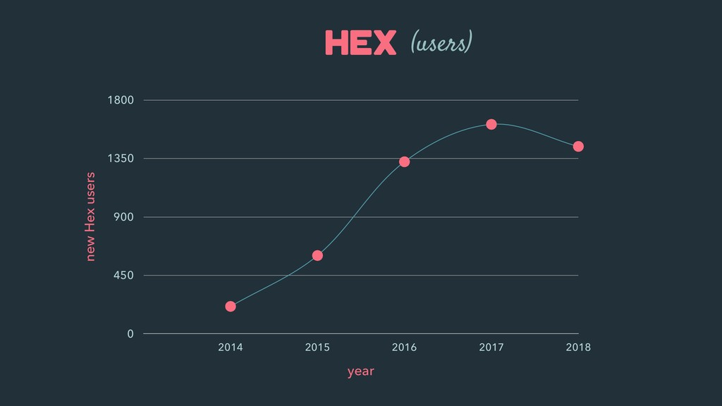 Hex new Hex users 0 450 900 1350 1800 year 2014...