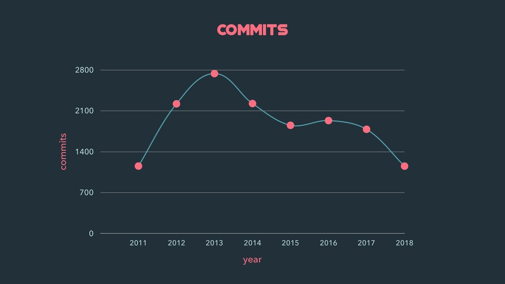 commits commits 0 700 1400 2100 2800 year 2011 ...