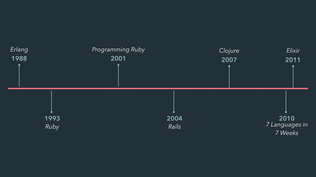 Erlang 1988 Ruby 1993 Programming Ruby 2001 Rai...