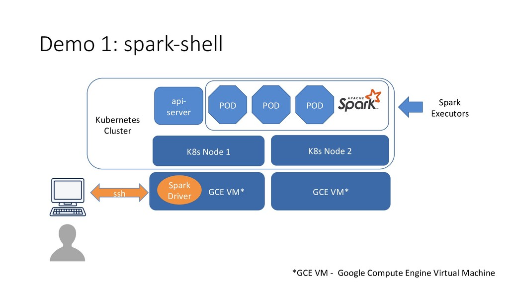 Demo 1: spark-shell POD POD POD *GCE VM - Googl...