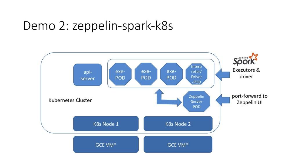 Demo 2: zeppelin-spark-k8s exe- POD exe- POD ex...