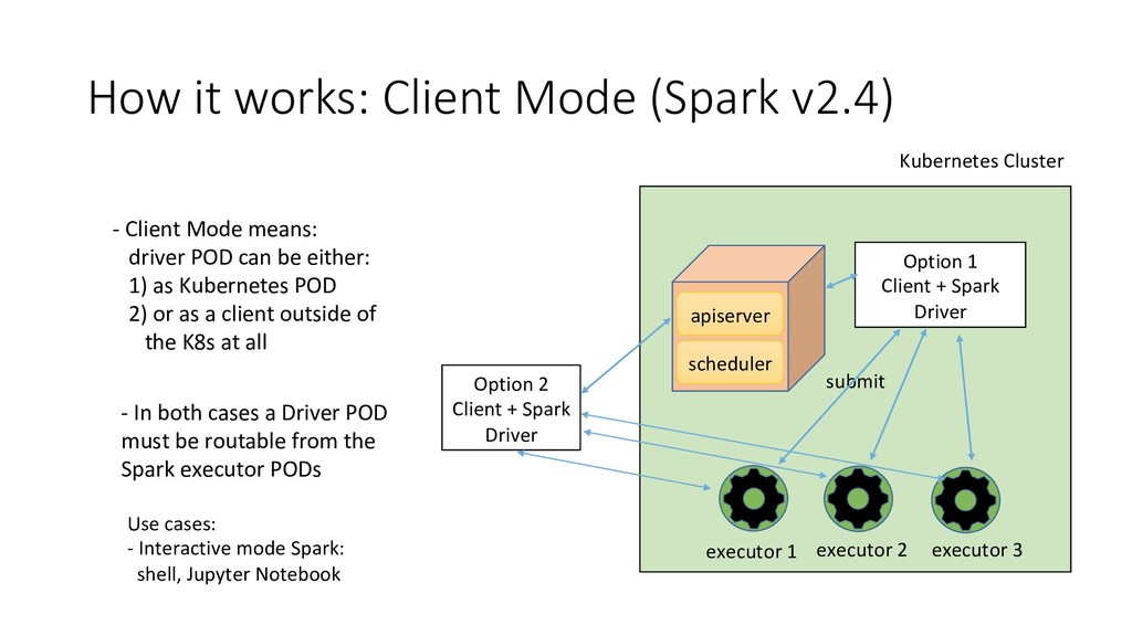 submit How it works: Client Mode (Spark v2.4) -...