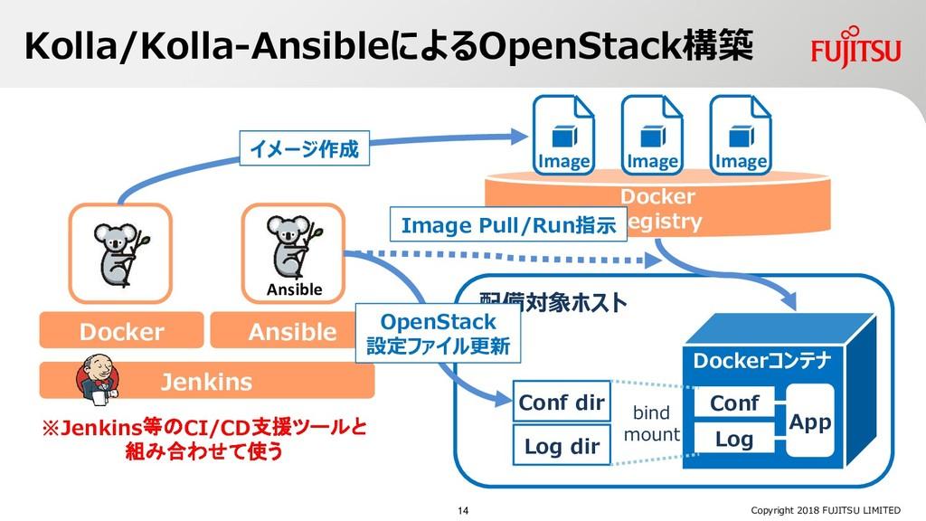 Kolla/Kolla-AnsibleによるOpenStack構築 Copyright 201...