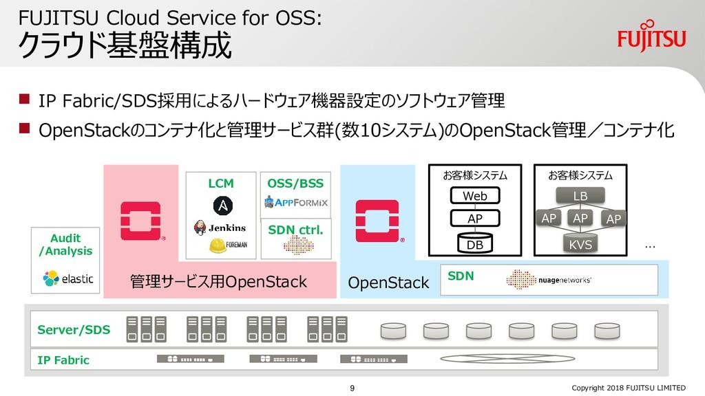  IP Fabric/SDS採用によるハードウェア機器設定のソフトウェア管理  OpenS...
