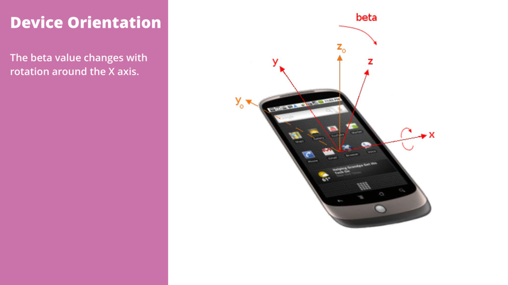 Device Orientation The beta value changes with ...