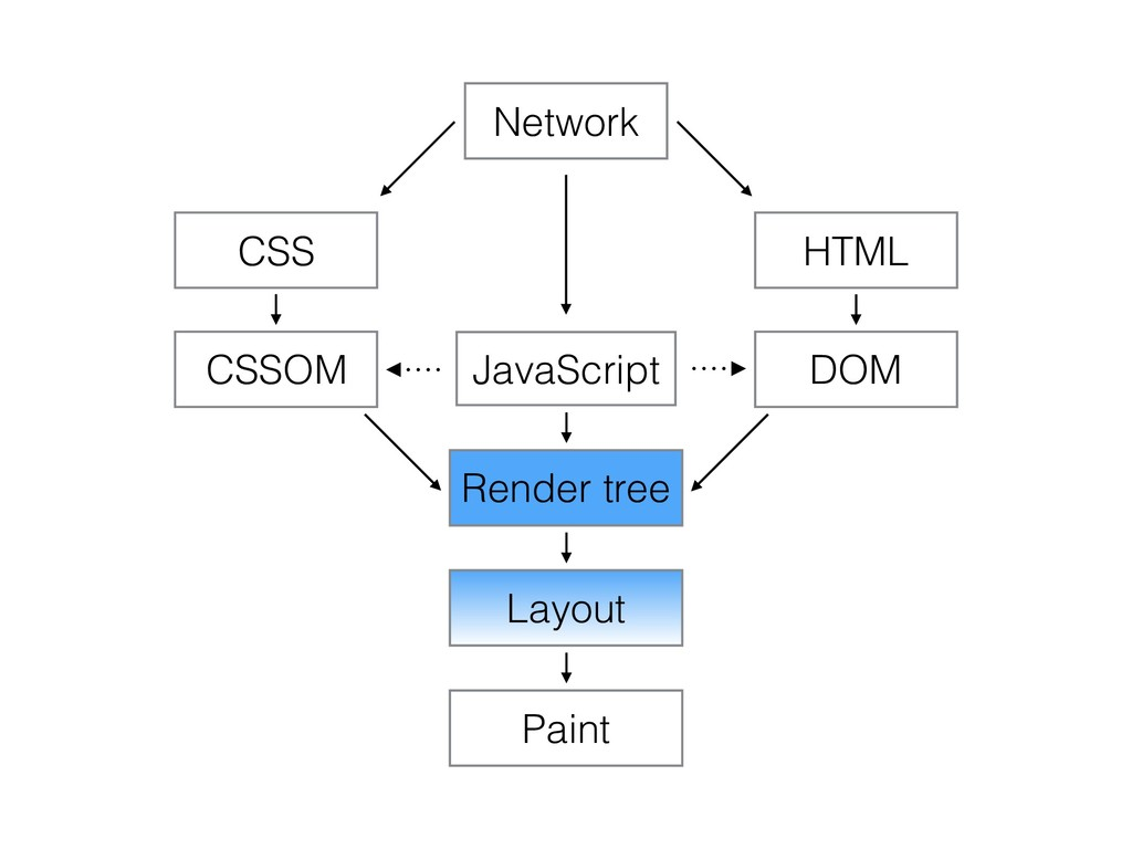 Network HTML DOM CSS CSSOM JavaScript Render tr...