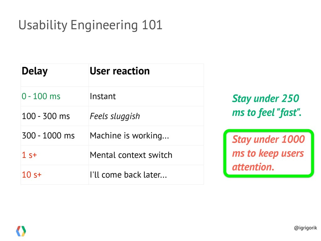 Usability Engineering 101 Delay User reaction 0...