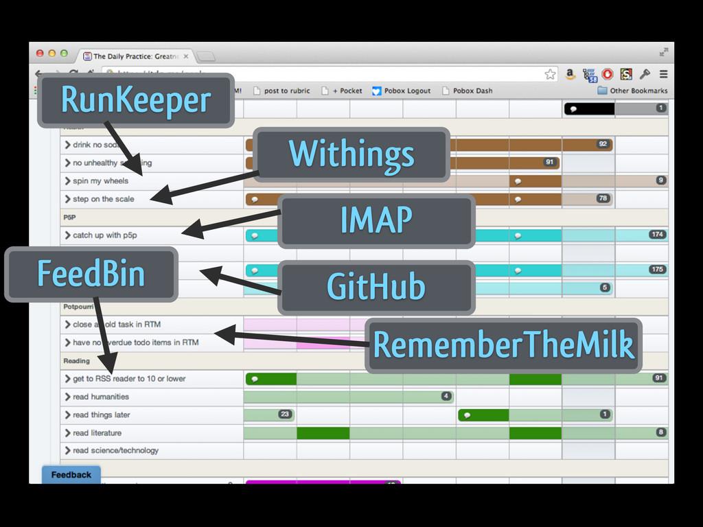 RunKeeper Withings IMAP GitHub RememberTheMilk ...