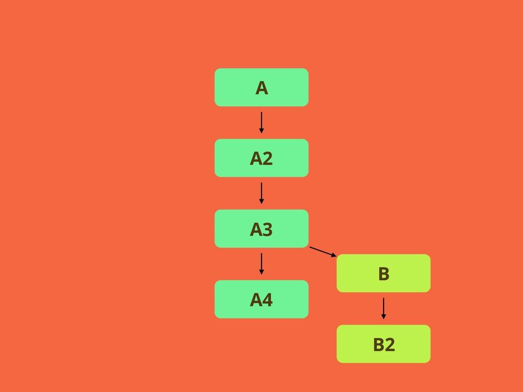 A A2 A3 A4 B B2