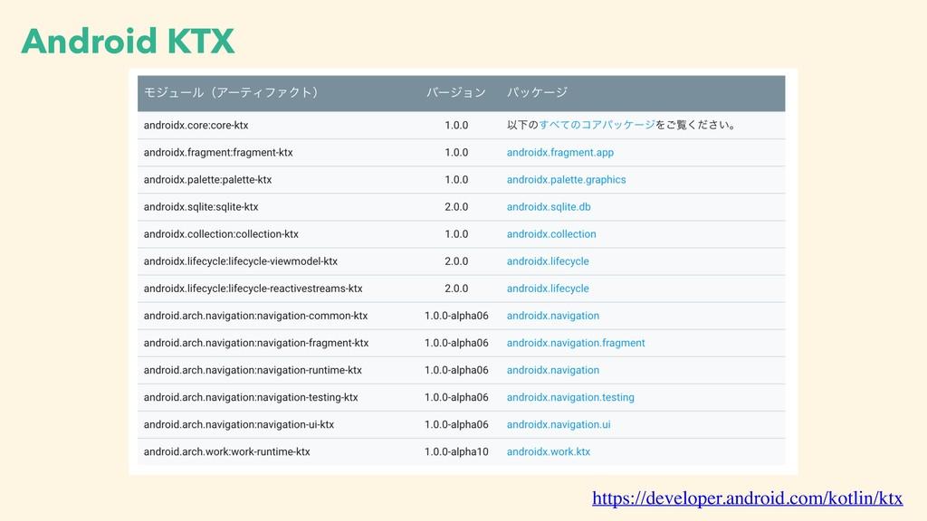 Android KTX https://developer.android.com/kotli...