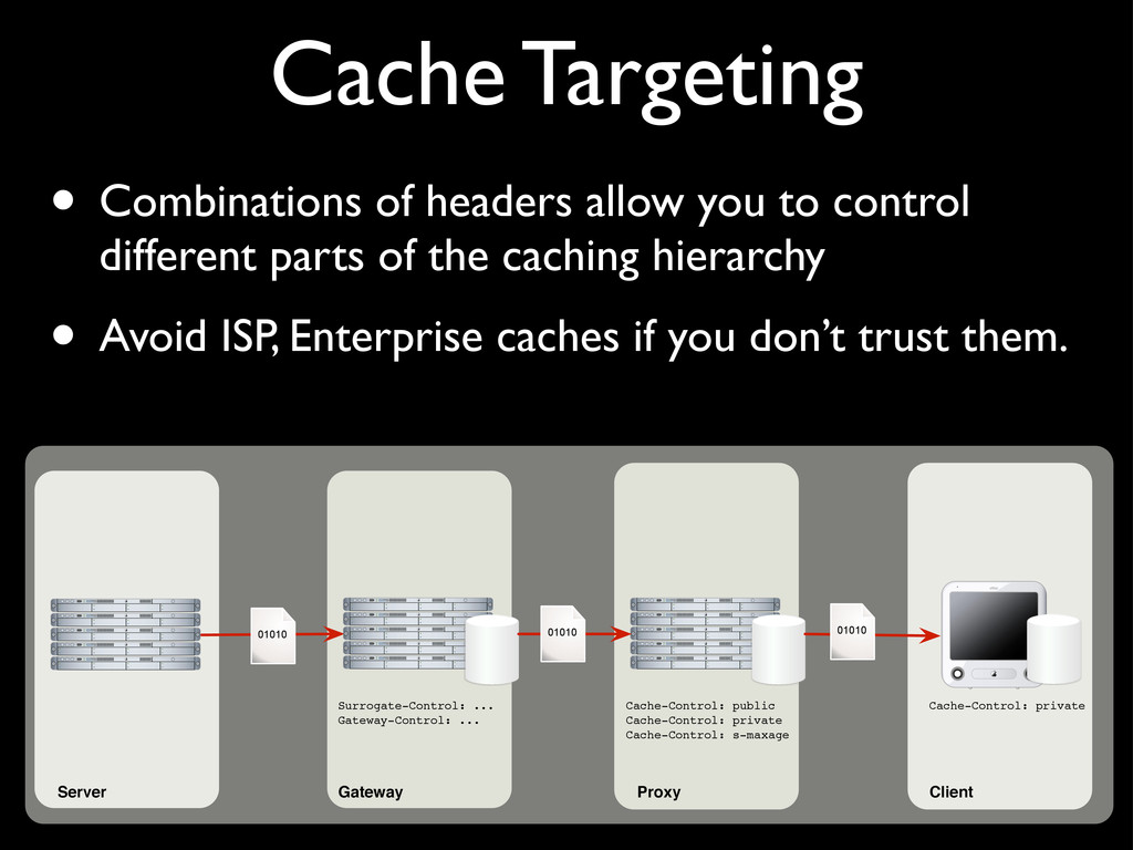 Cache Targeting • Combinations of headers allow...