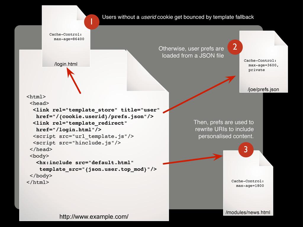C /joe/prefs.json http://www.example.com/ <html...