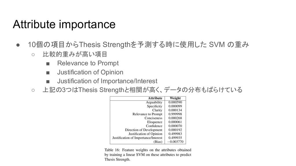 Attribute importance ● 10個の項目からThesis Strengthを...